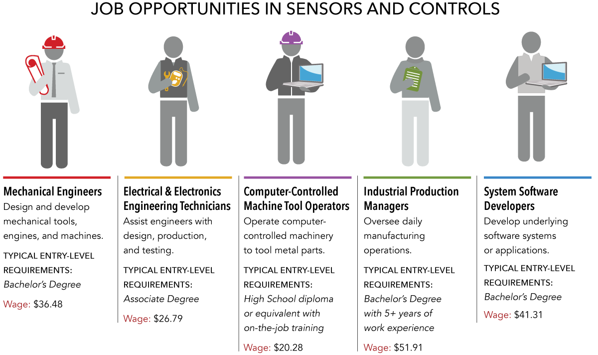 jobs in sensors and controls in Wisconsin