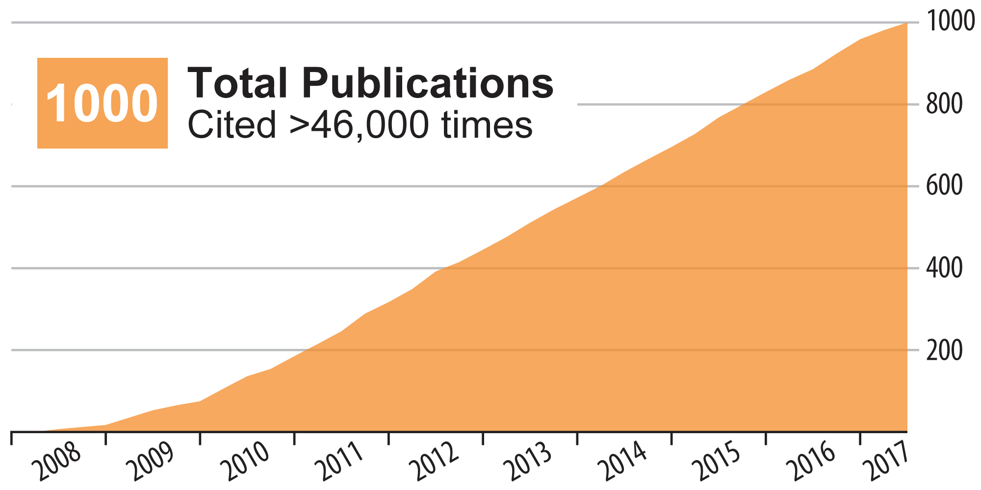 Graph of the Great Lakes Bioenergy Research Center's 1000 publications