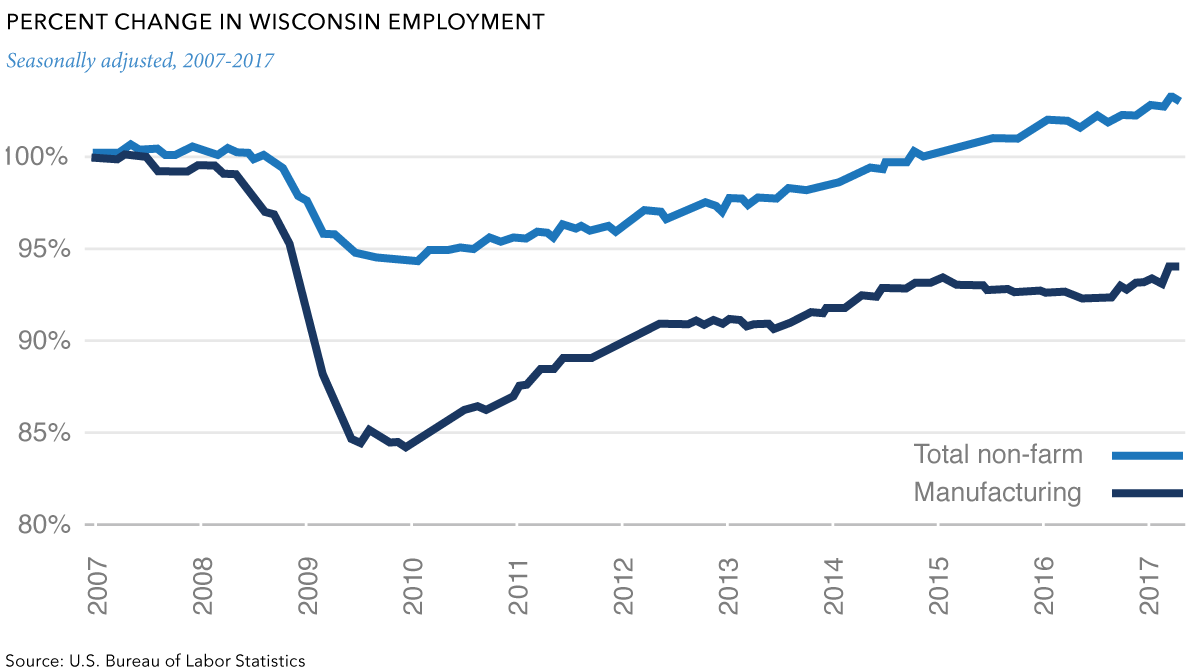 percent change in wisconsin employment