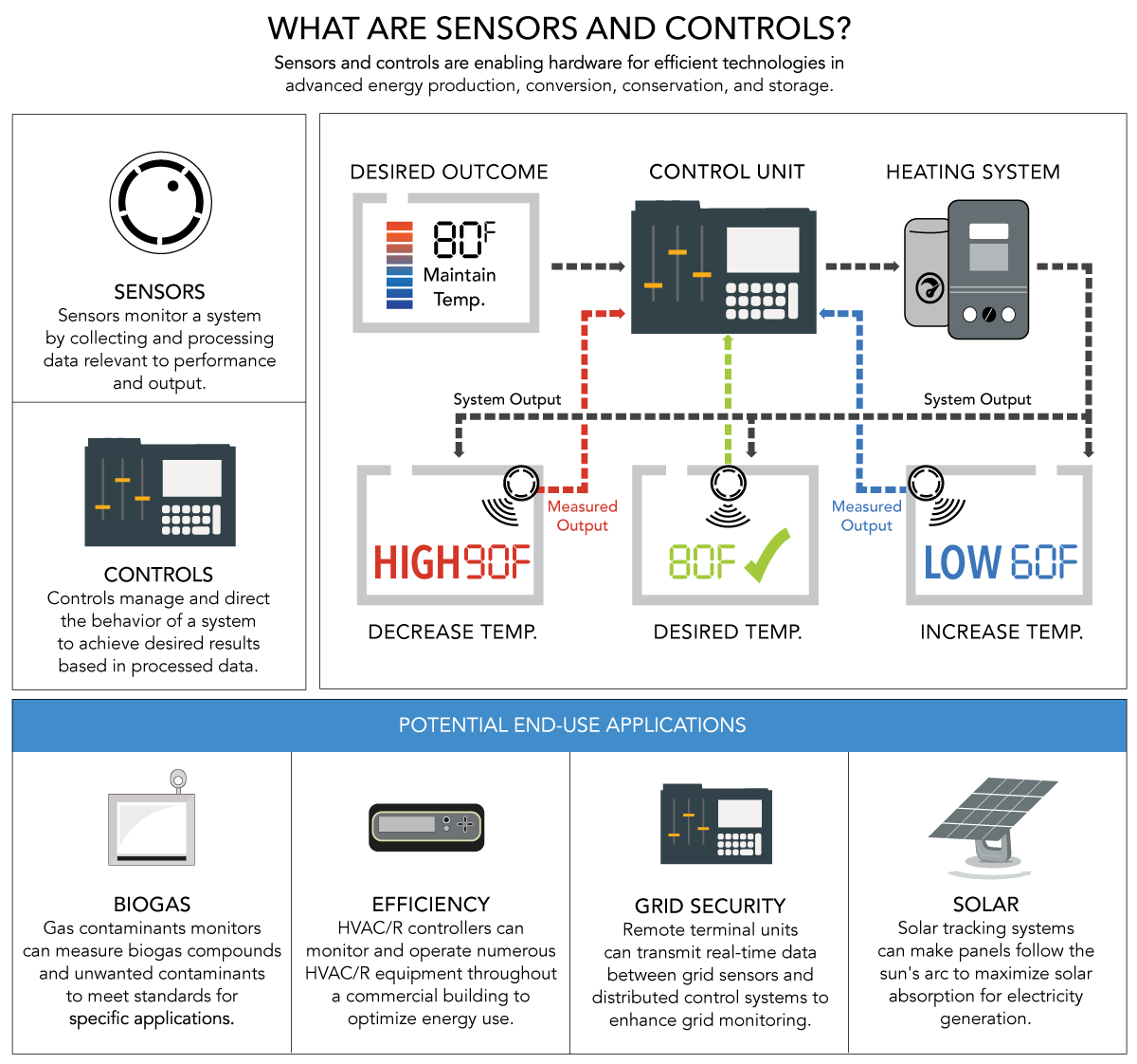 sensors and controls infographic