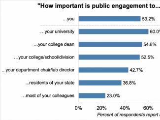 Importance of public engagement graph
