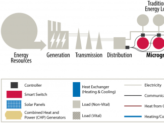 Diagram of microgrid in the electric system