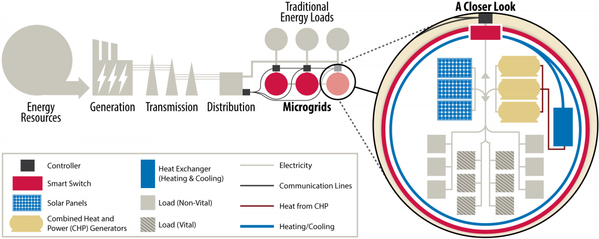 An illustration of microgrids integrated into a bigger electric grid